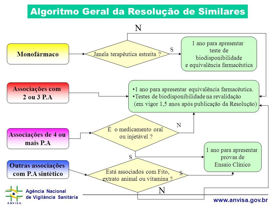 Agência Nacional de Vigilância Sanitária www.anvisa.gov.br Monofármaco Janela terapêutica estreita ? 1 ano para apresentar teste de biodisponibilidade