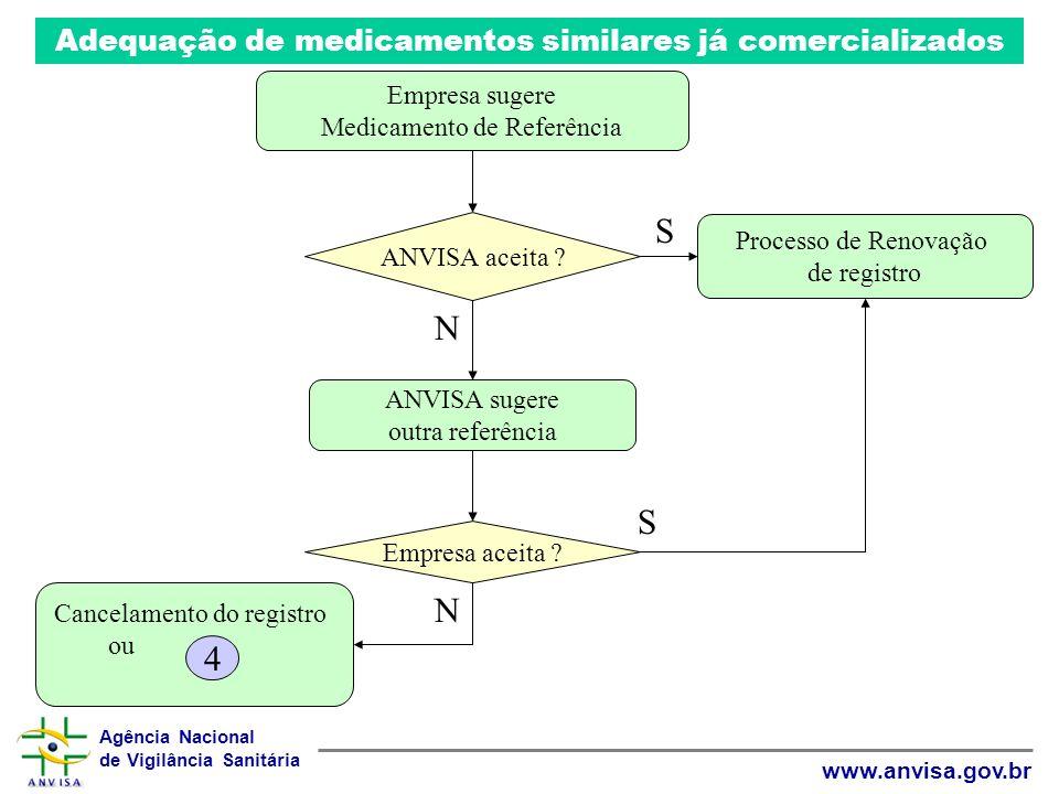 Agência Nacional de Vigilância Sanitária www.anvisa.gov.br Adequação de medicamentos similares já comercializados Empresa sugere Medicamento de Referê