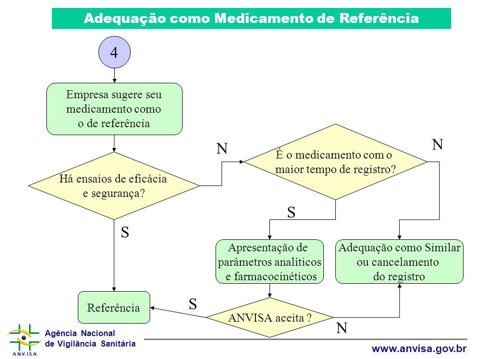 Agência Nacional de Vigilância Sanitária www.anvisa.gov.br Há ensaios de eficácia e segurança? Referência Adequação como Medicamento de Referência S É