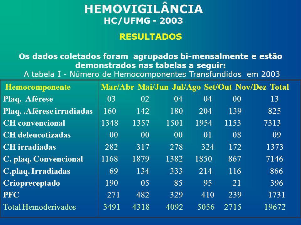 HEMOVIGILÂNCIA HC/UFMG - 2003 RESULTADOS Os dados coletados foram agrupados bi-mensalmente e estão demonstrados nas tabelas a seguir: A tabela I - Núm