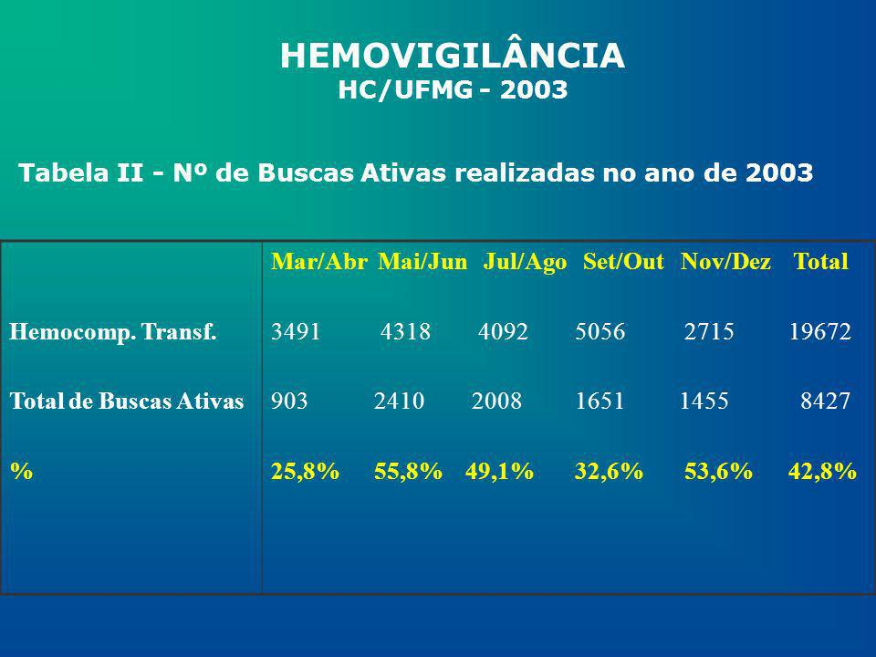 HEMOVIGILÂNCIA HC/UFMG - 2003 Hemocomp. Transf. Total de Buscas Ativas % Mar/Abr Mai/Jun Jul/Ago Set/Out Nov/Dez Total 3491 4318 4092 5056 2715 19672
