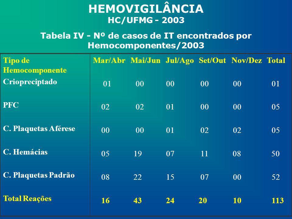 Tabela IV - Nº de casos de IT encontrados por Hemocomponentes/2003 Tipo de Hemocomponente Criopreciptado PFC C. Plaquetas Aférese C. Hemácias C. Plaqu