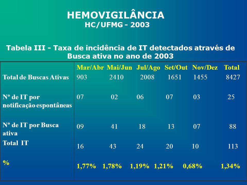 HEMOVIGILÂNCIA HC/UFMG - 2003 Tabela III - Taxa de incidência de IT detectados através de Busca ativa no ano de 2003 Total de Buscas Ativas Nº de IT p