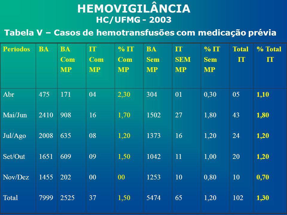 HEMOVIGILÂNCIA HC/UFMG - 2003 Tabela V – Casos de hemotransfusões com medicação prévia PeríodosBA Com MP IT Com MP % IT Com MP BA Sem MP IT SEM MP % I