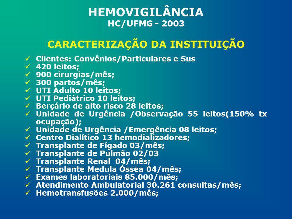 HEMOVIGILÂNCIA HC/UFMG - 2003 CARACTERIZAÇÃO DA INSTITUIÇÃO Clientes: Convênios/Particulares e Sus 420 leitos; 900 cirurgias/mês; 300 partos/mês; UTI
