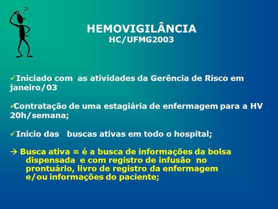 HEMOVIGILÂNCIA HC/UFMG2003 Iniciado com as atividades da Gerência de Risco em janeiro/03 Contratação de uma estagiária de enfermagem para a HV 20h/sem