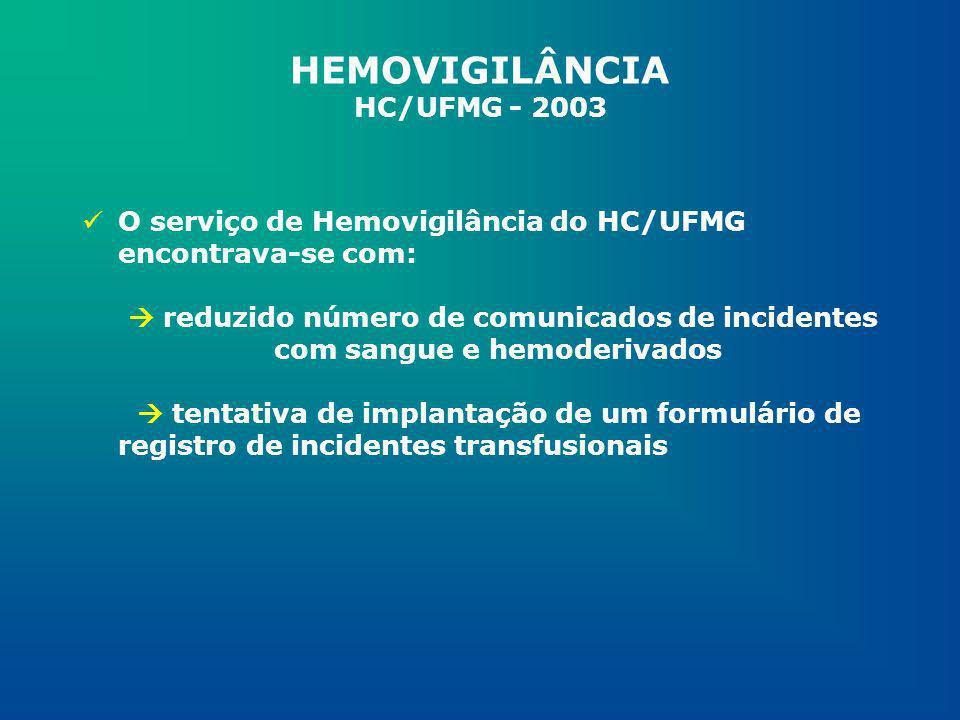 METODOLOGIA Coleta dos dados do paciente e do hemocomponente através de uma tabela de registros por setor; Separação das Unidades de Internação(UI) em dois grupos; As buscas foram feitas por grupo em um dias alternados, por ordem cronológica de dispensação dos hemocomponentes; HEMOVIGILÂNCIA HC/UFMG - 2003