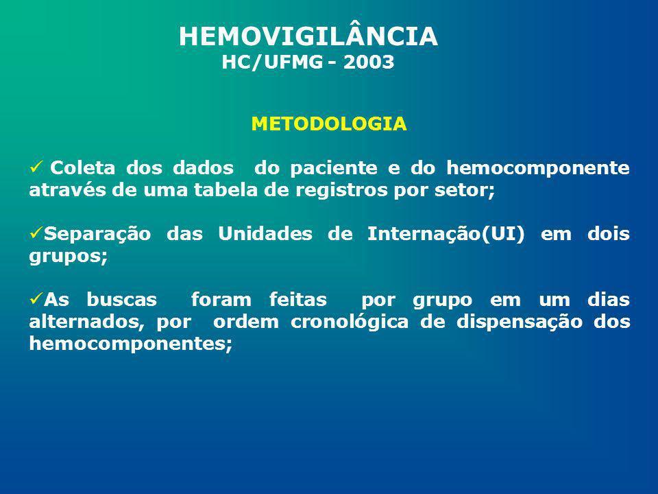 METODOLOGIA Coleta dos dados do paciente e do hemocomponente através de uma tabela de registros por setor; Separação das Unidades de Internação(UI) em