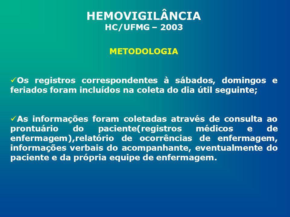 Hemocomponente infundido e sem registro de IT – dado coletado em impresso próprio contendo: data, leito, registro do prontuário, nome paciente, tipo de hemocomponente, quantidade e unidade de internação; Hemocomponente infundido e com registro de IT – impresso da Hemovigilância; Hemocomponente infundido com ou sem registro de IT com informações de medicação prévia – impresso I; Notificação espontânea – impresso I HEMOVIGILÂNCIA HC/UFMG - 2003