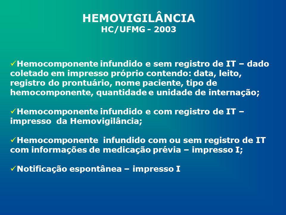 HEMOVIGILÂNCIA HC/UFMG - 2003 CONSIDERAÇÕES FINAIS Para garantir a segurança e qualidade, tanto dos hemocomponentes quanto do processo de trabalho para atendimento às necessidades dos pacientes torna-se imprescindível a implantação de um Sistema de Hemovigilância e este se inicia com a monitorização dos IT imediatos e tardios.