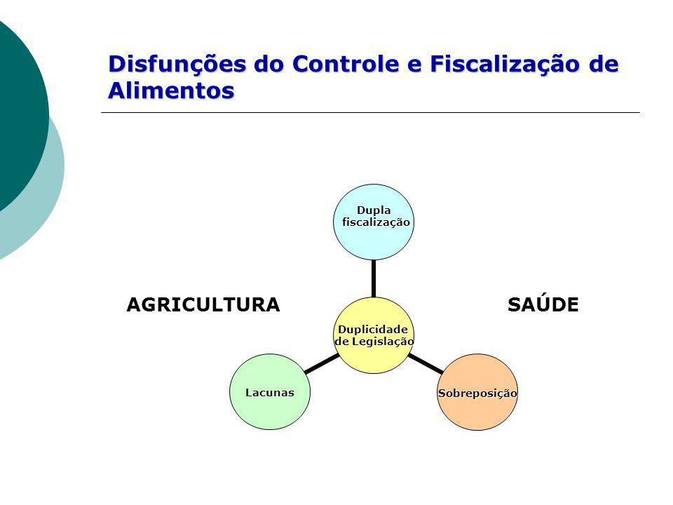 SAÚDE Duplicidade de Legislação Dupla fiscalização fiscalização SobreposiçãoLacunas Disfunções do Controle e Fiscalização de Alimentos AGRICULTURA