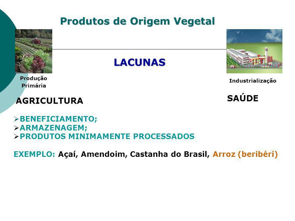 Produtos de Origem Vegetal Produção Primária Industrialização SAÚDE BENEFICIAMENTO; ARMAZENAGEM; PRODUTOS MINIMAMENTE PROCESSADOS EXEMPLO: Açaí, Amend
