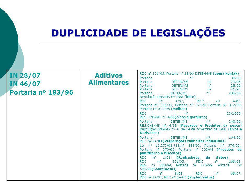 IN 28/07 IN 46/07 Portaria nº 183/96 Aditivos Alimentares RDC nº 201/05, Portaria nº 13/96 DETEN/MS (goma konjak) Portaria nº 38/89, Portaria DETEN/MS