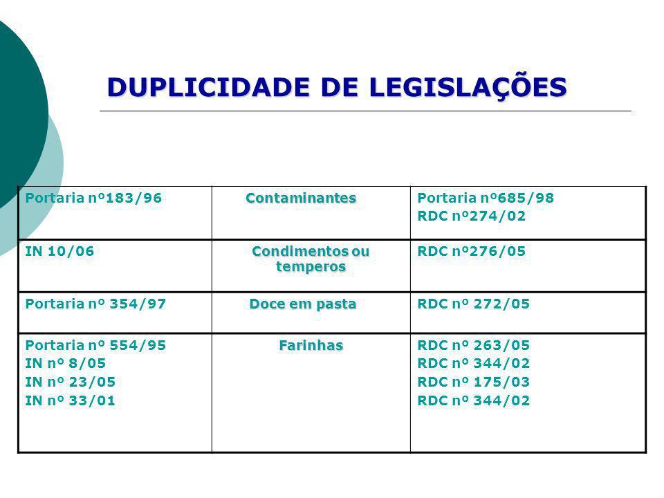 Portaria nº183/96 Contaminantes ContaminantesPortaria nº685/98 RDC nº274/02 IN 10/06 Condimentos ou temperos RDC nº276/05 Portaria nº 354/97 Doce em p