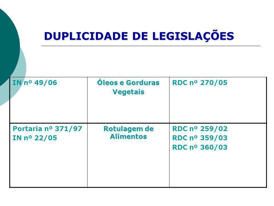 IN nº 49/06 Óleos e Gorduras Vegetais RDC nº 270/05 Portaria nº 371/97 IN nº 22/05 Rotulagem de Alimentos RDC nº 259/02 RDC nº 359/03 RDC nº 360/03 DU