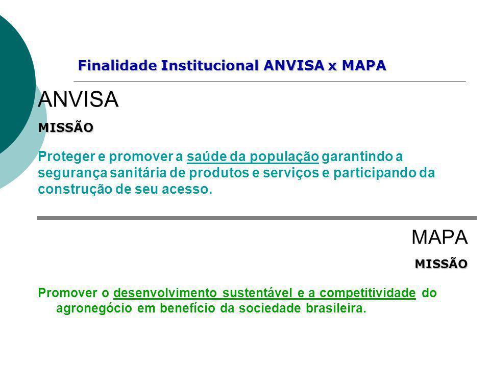 Finalidade Institucional ANVISA x MAPA Finalidade Institucional ANVISA x MAPA ANVISAMISSÃO Proteger e promover a saúde da população garantindo a segur