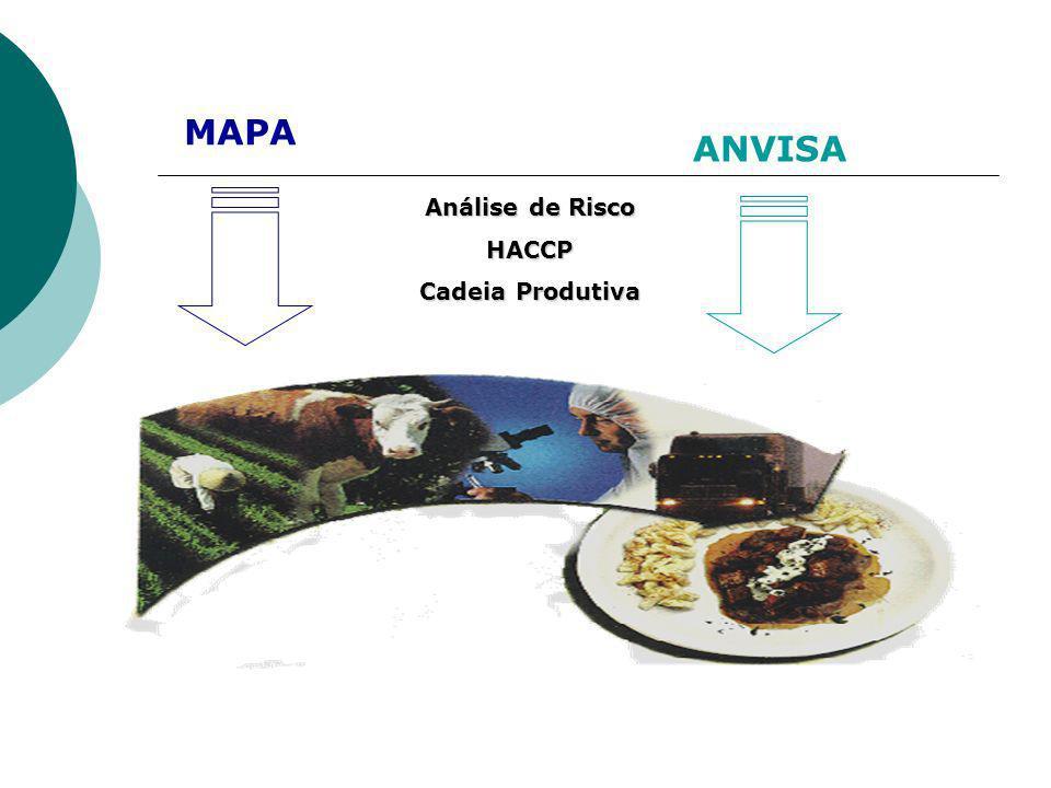 ANVISA MAPA Análise de Risco HACCP Cadeia Produtiva
