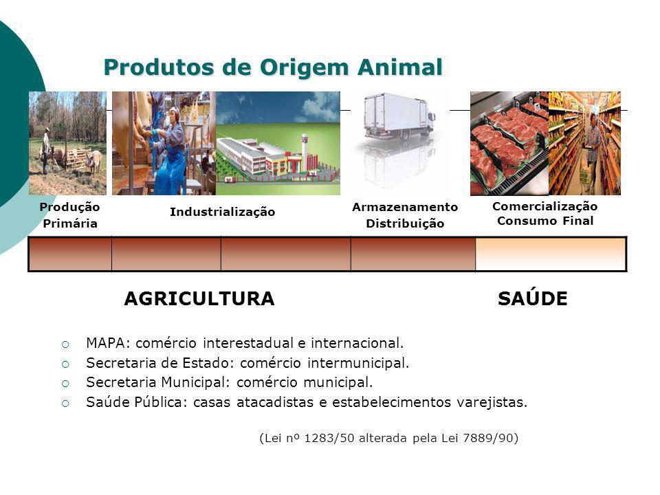 Produtos de Origem Animal MAPA: comércio interestadual e internacional. Secretaria de Estado: comércio intermunicipal. Secretaria Municipal: comércio