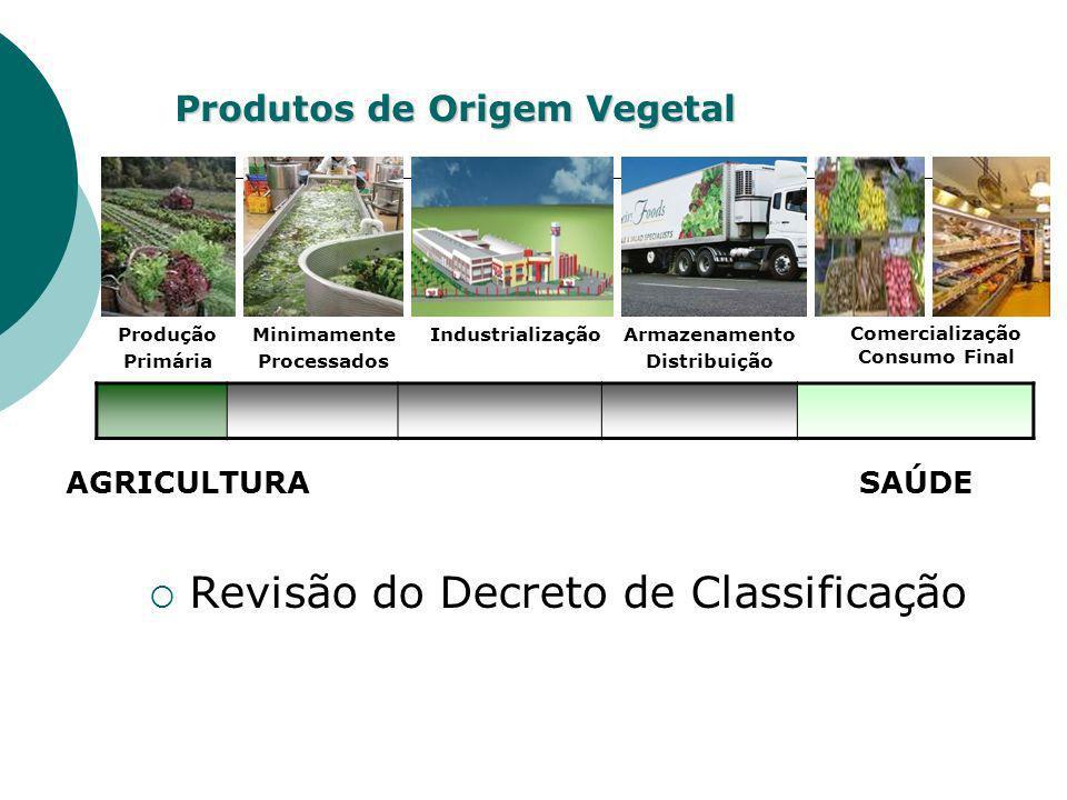 Produtos de Origem Vegetal Revisão do Decreto de Classificação Produção Primária Minimamente Processados Comercialização Consumo Final Armazenamento D