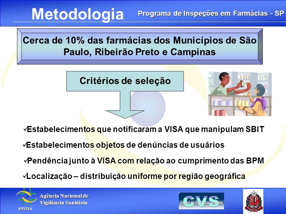 Programa de Inspeções em Farmácias - SP Agência Nacional de Agência Nacional de Vigilância Sanitária Vigilância Sanitária ANVISA ANVISA. Metodologia C