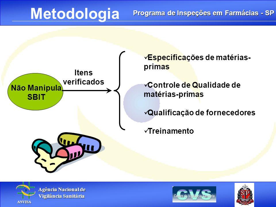 Programa de Inspeções em Farmácias - SP Agência Nacional de Agência Nacional de Vigilância Sanitária Vigilância Sanitária ANVISA ANVISA. Metodologia N