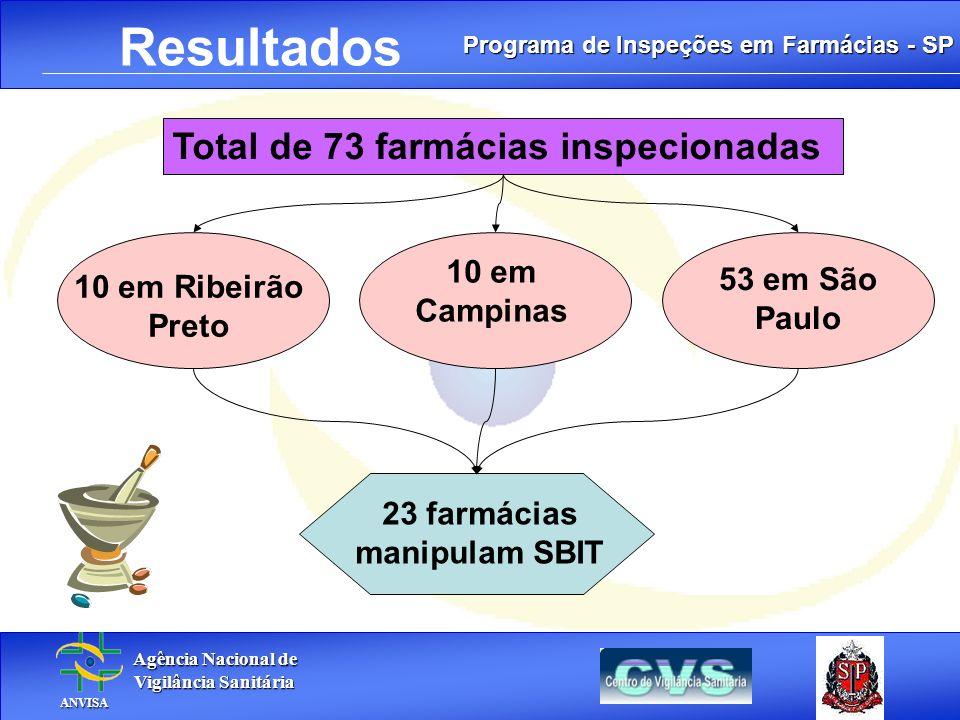 Programa de Inspeções em Farmácias - SP Agência Nacional de Agência Nacional de Vigilância Sanitária Vigilância Sanitária ANVISA ANVISA. Resultados To