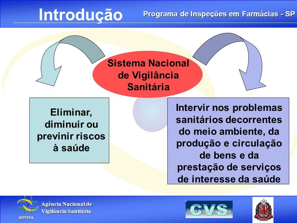 Programa de Inspeções em Farmácias - SP Agência Nacional de Agência Nacional de Vigilância Sanitária Vigilância Sanitária ANVISA ANVISA. Introdução Si