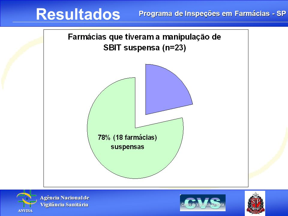 Programa de Inspeções em Farmácias - SP Agência Nacional de Agência Nacional de Vigilância Sanitária Vigilância Sanitária ANVISA ANVISA. Resultados