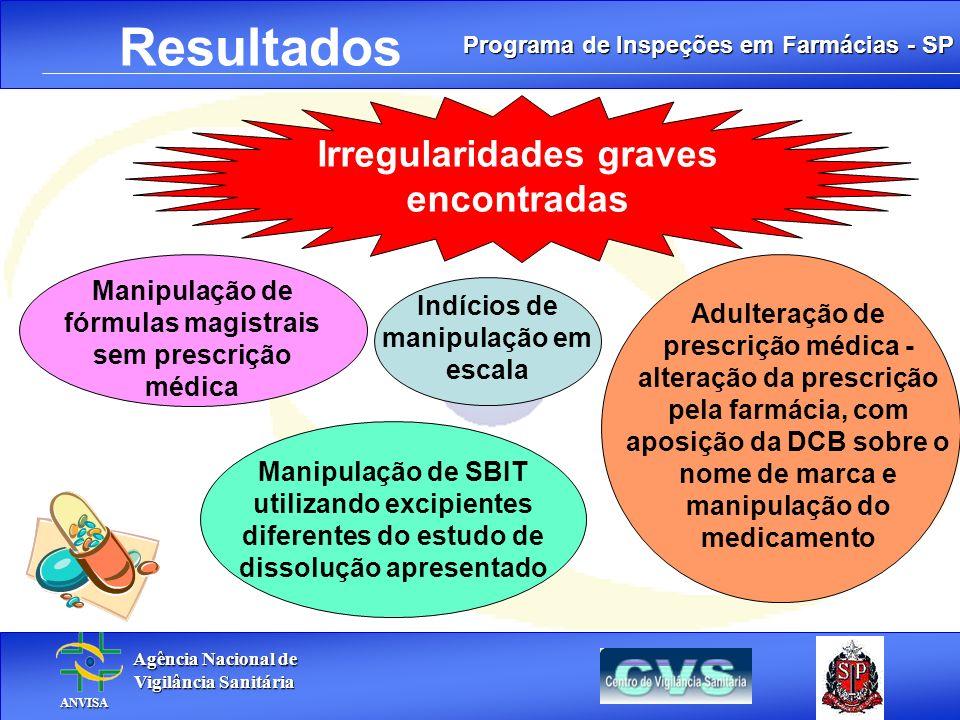Programa de Inspeções em Farmácias - SP Agência Nacional de Agência Nacional de Vigilância Sanitária Vigilância Sanitária ANVISA ANVISA. Resultados Ir