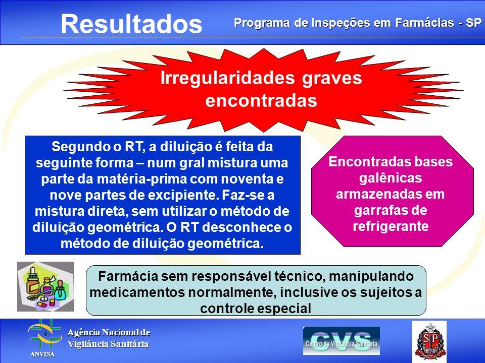Programa de Inspeções em Farmácias - SP Agência Nacional de Agência Nacional de Vigilância Sanitária Vigilância Sanitária ANVISA ANVISA. Resultados Fa