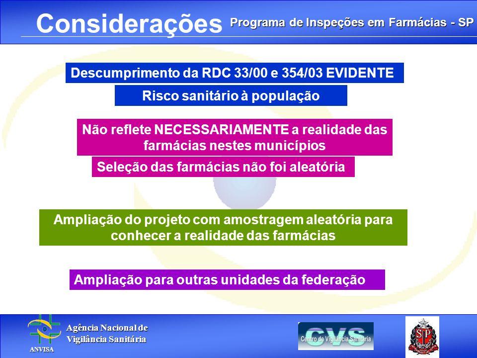 Programa de Inspeções em Farmácias - SP Agência Nacional de Agência Nacional de Vigilância Sanitária Vigilância Sanitária ANVISA ANVISA. Considerações