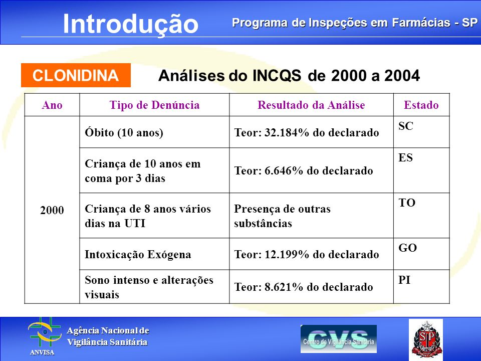 Programa de Inspeções em Farmácias - SP Agência Nacional de Agência Nacional de Vigilância Sanitária Vigilância Sanitária ANVISA ANVISA. Introdução CL