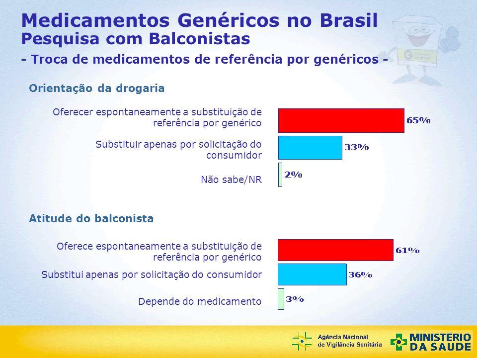 Agência Nacional de Vigilância Sanitária Medicamentos Genéricos no Brasil Pesquisa com Balconistas - Troca de medicamentos de referência por genéricos