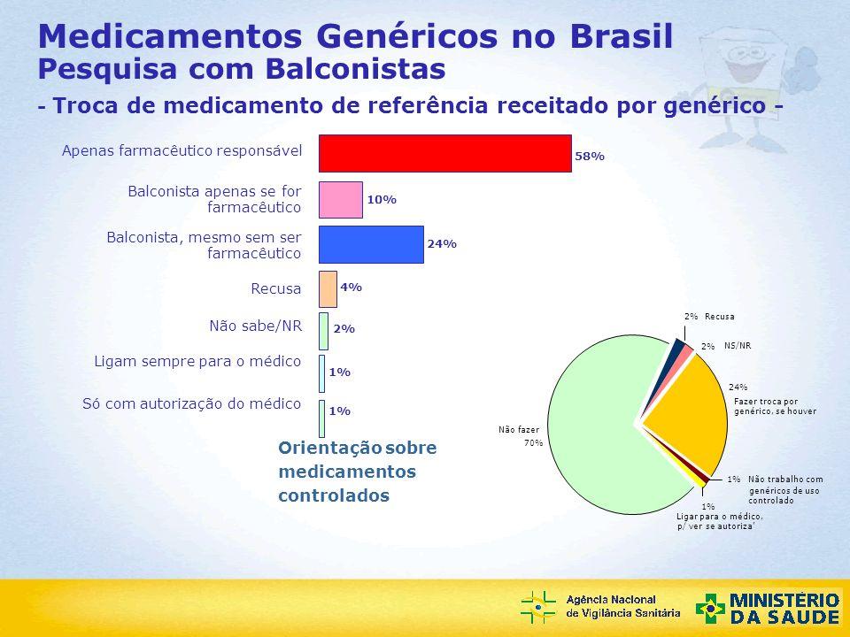 Agência Nacional de Vigilância Sanitária Medicamentos Genéricos no Brasil Pesquisa com Balconistas - Troca de medicamento de referência receitado por