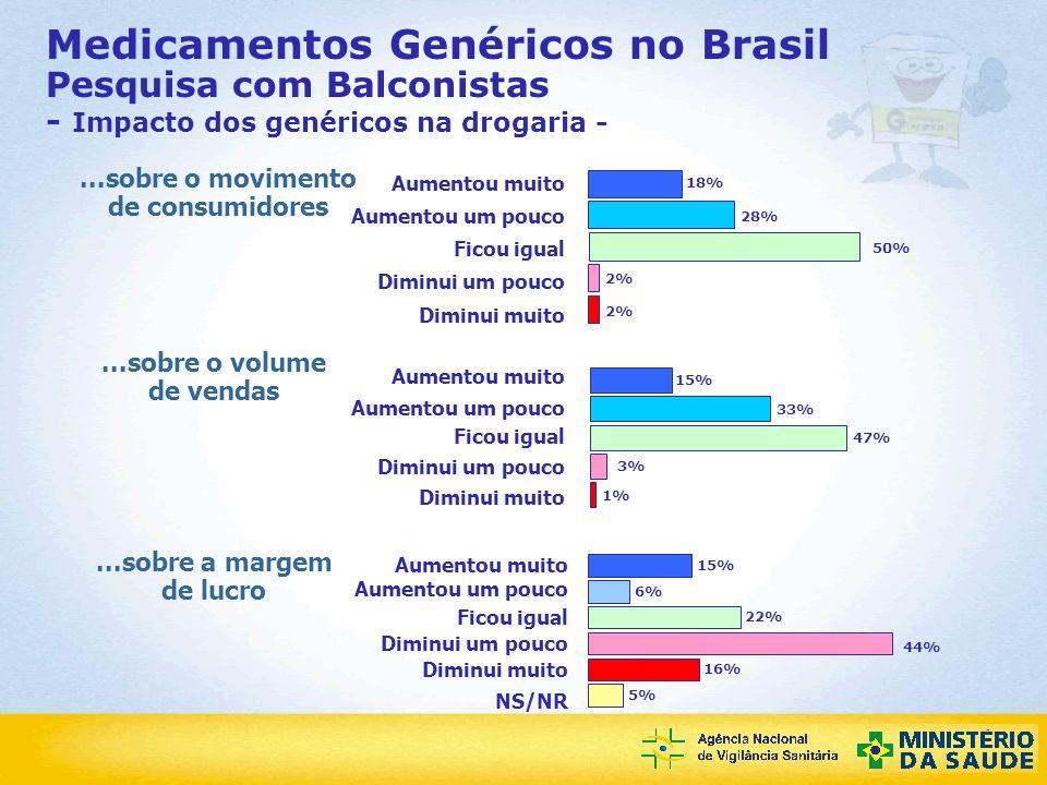 Agência Nacional de Vigilância Sanitária Medicamentos Genéricos no Brasil Pesquisa com Balconistas - Impacto dos genéricos na drogaria -...sobre o mov