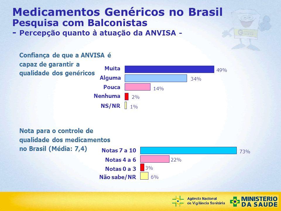 Agência Nacional de Vigilância Sanitária Medicamentos Genéricos no Brasil Pesquisa com Balconistas - Percepção quanto à atuação da ANVISA - Confiança