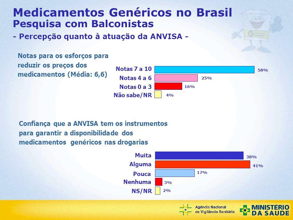 Agência Nacional de Vigilância Sanitária Medicamentos Genéricos no Brasil Pesquisa com Balconistas - Percepção quanto à atuação da ANVISA - 58% 4% 16%