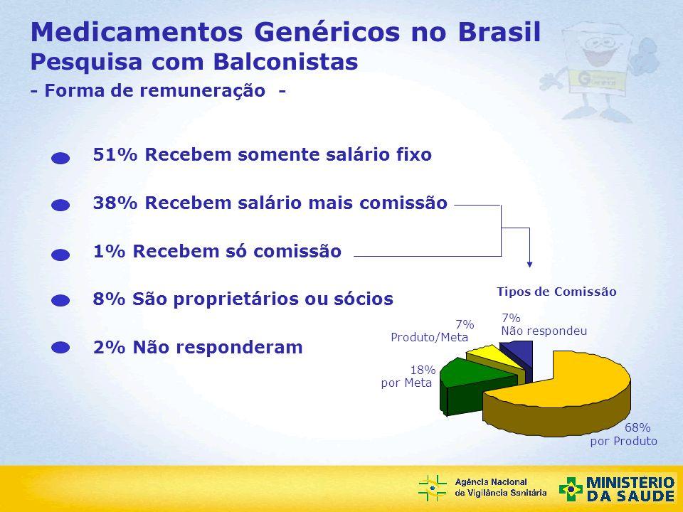 Agência Nacional de Vigilância Sanitária Medicamentos Genéricos no Brasil Pesquisa com Balconistas - Forma de remuneração - 68% 18% 7% por Produto por