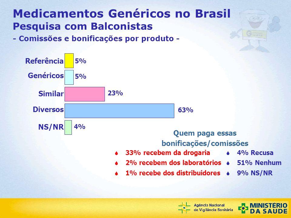 Agência Nacional de Vigilância Sanitária Medicamentos Genéricos no Brasil Pesquisa com Balconistas - Comissões e bonificações por produto - 23% 5% 4%