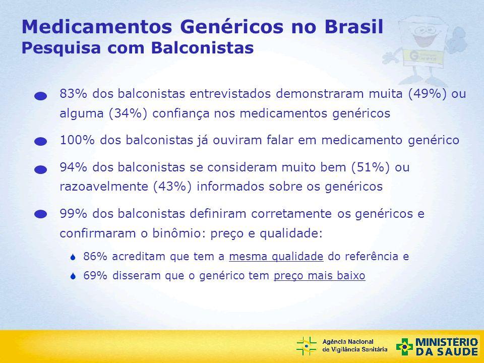 Agência Nacional de Vigilância Sanitária Medicamentos Genéricos no Brasil Pesquisa com Balconistas 83% dos balconistas entrevistados demonstraram muit