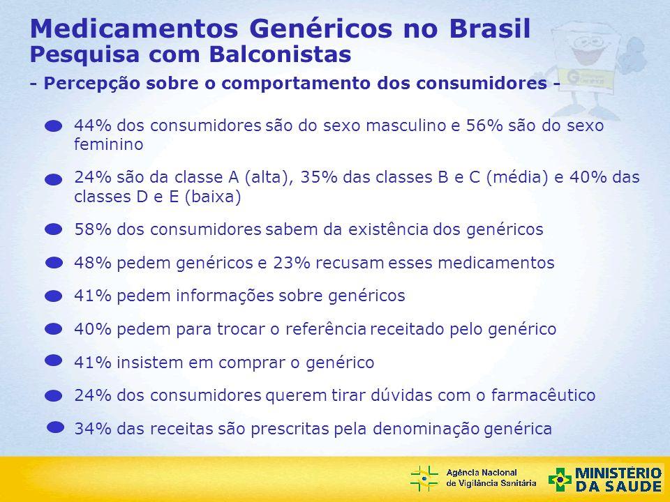 Agência Nacional de Vigilância Sanitária Medicamentos Genéricos no Brasil Pesquisa com Balconistas - Percepção sobre o comportamento dos consumidores