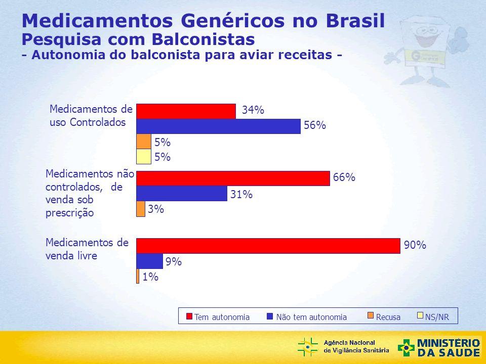Agência Nacional de Vigilância Sanitária NS/NR Recusa Não tem autonomia Tem autonomia 1% 3% 5% 9% 31% 56% 90% 66% 34% 5% Medicamentos de uso Controlad