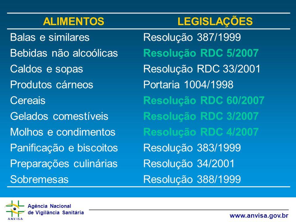 Agência Nacional de Vigilância Sanitária www.anvisa.gov.br ALIMENTOSLEGISLAÇÕES Balas e similaresResolução 387/1999 Bebidas não alcoólicasResolução RD