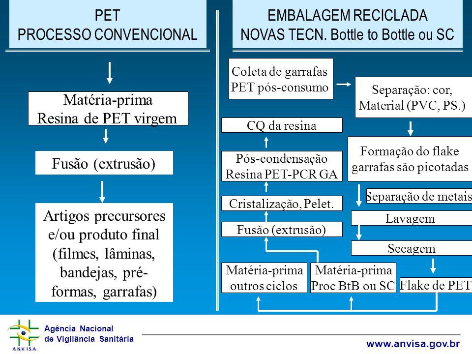 Agência Nacional de Vigilância Sanitária www.anvisa.gov.br PET PROCESSO CONVENCIONAL Matéria-prima Resina de PET virgem Fusão (extrusão) Artigos precu