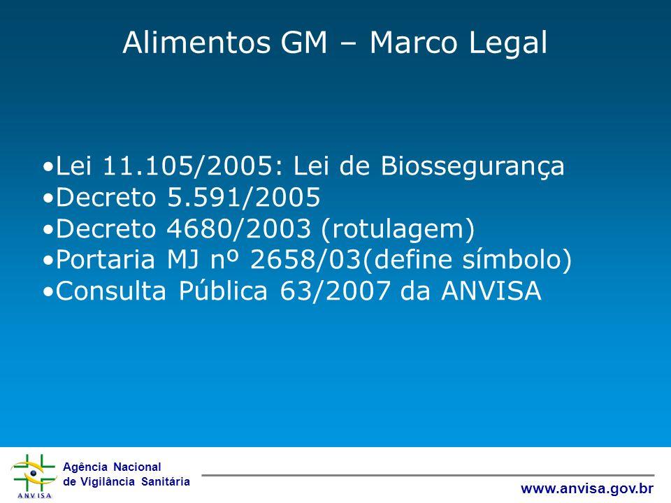 Agência Nacional de Vigilância Sanitária www.anvisa.gov.br Alimentos GM – Marco Legal Lei 11.105/2005: Lei de Biossegurança Decreto 5.591/2005 Decreto