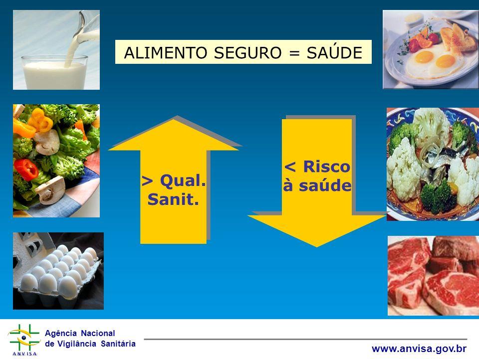 Agência Nacional de Vigilância Sanitária www.anvisa.gov.br ALIMENTO SEGURO = SAÚDE > Qual. Sanit. > Qual. Sanit. < Risco à saúde < Risco à saúde