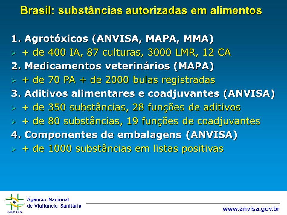 Agência Nacional de Vigilância Sanitária www.anvisa.gov.br Brasil: substâncias autorizadas em alimentos 1. Agrotóxicos (ANVISA, MAPA, MMA) + de 400 IA