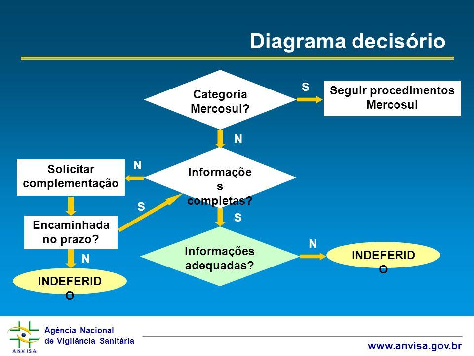 Agência Nacional de Vigilância Sanitária www.anvisa.gov.br Diagrama decisório Categoria Mercosul? Informaçõe s completas? Seguir procedimentos Mercosu