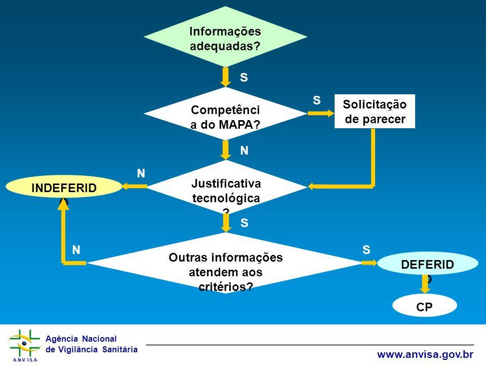 Agência Nacional de Vigilância Sanitária www.anvisa.gov.br Informações adequadas? S Competênci a do MAPA? Solicitação de parecer S Justificativa tecno