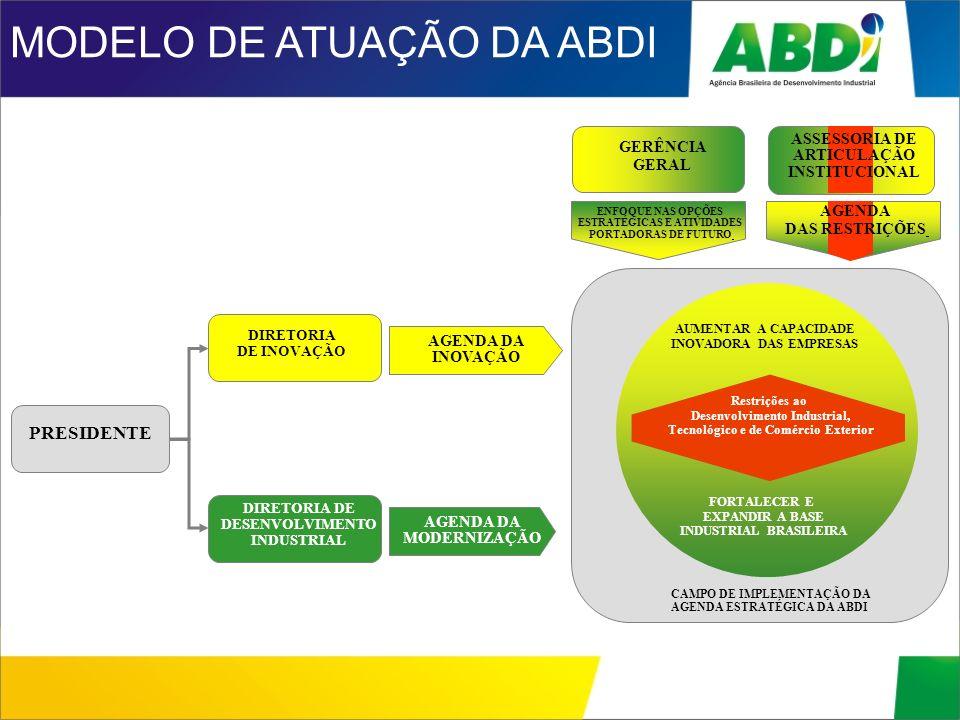 MODELO DE ATUAÇÃO DA ABDI PRESIDENTE DIRETORIA DE INOVAÇÃO DIRETORIA DE DESENVOLVIMENTO INDUSTRIAL AGENDA DA INOVAÇÃO AGENDA DA MODERNIZAÇÃO CAMPO DE
